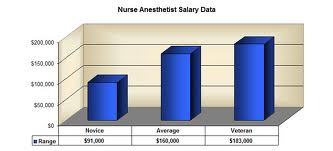A good nurse anesthesist college